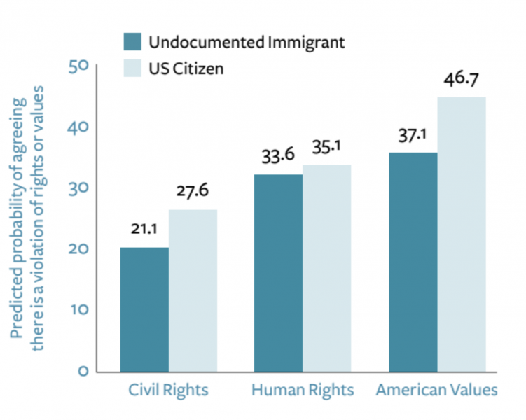 Graph of predicted probabilities shows that 37.1 and 46.7 percent of California voters see hardships suffered by undocumented people and citizens, respectively, as violations of American values.